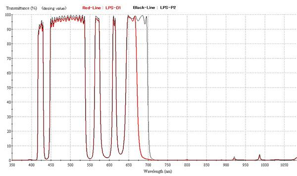 Filtro Hutech IDAS LPS P2 per la riduzione dell'IL - non montato in cella da 31mm