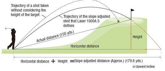 Telemetro Laser Nikon 1000AS