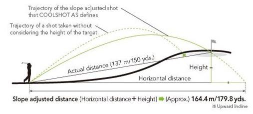 Telemetro Laser NikonCoolshot AS