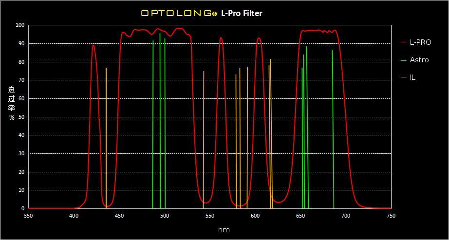 Filtro nebulare L-Pro CCD EOS Full Frame