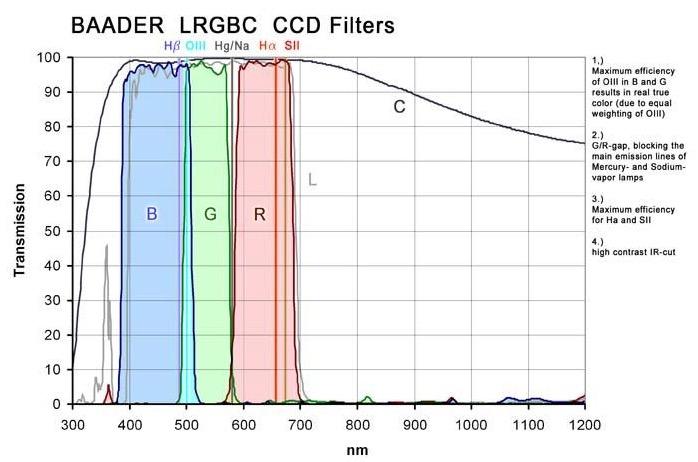 Set di filtri LRGB parafocali da 50.4mm, per CCD, senza celle (spessore vetro 3mm)