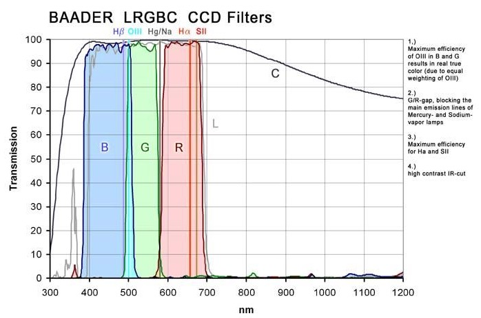 Filtro R (Rosso) da 36mm, per CCD, senza cella (spessore vetro 2mm)