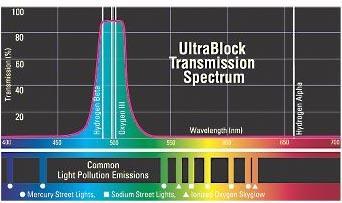 """Orion UltraBlock Narrowband Filter 2""""[EN]"""