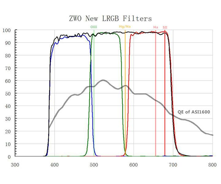 The ZWO 36 mm LRGB filter set is optimized for astro imaging. Also suitable for beginners   [EN]