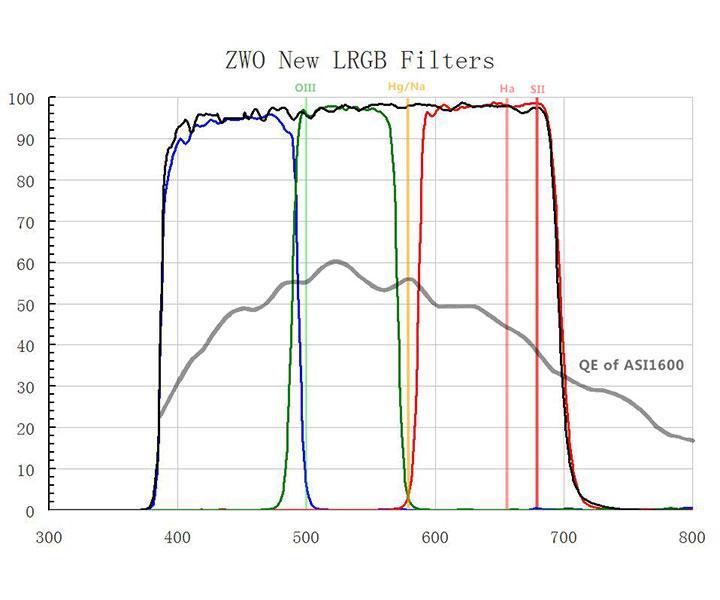 ZWO LRGB 36mm 2 mm di spessore